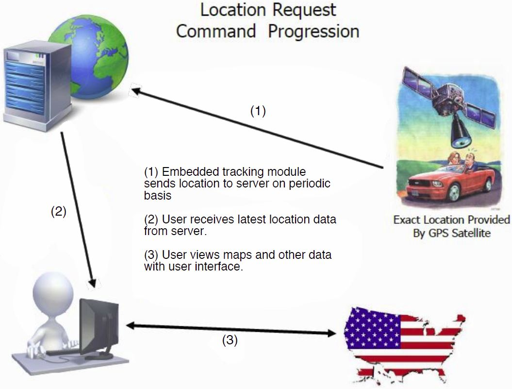 low cost GPS tracking device how it works